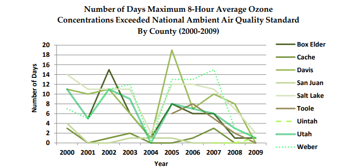 Graph of maximum 8-hour average ozone concentrations