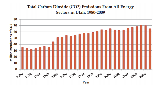 Graph of carbon dioxide emissions from all energy sectors in Utah
