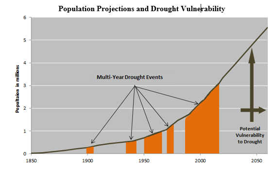 Graph of population projections and drought vulnerability