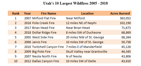 Graph of Utah's 10 largest wildfires 2005-2018
