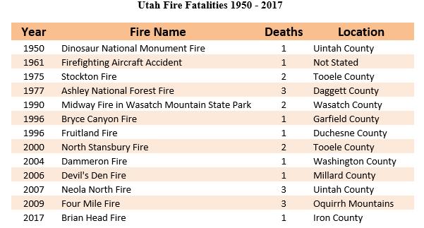 Graph of Utah fire fatalities 1950-2017