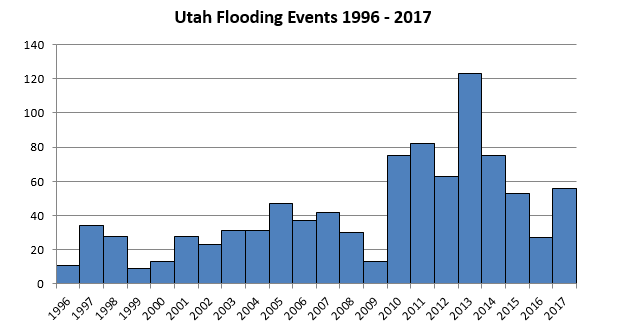 Graph of flooding events 1996-2017