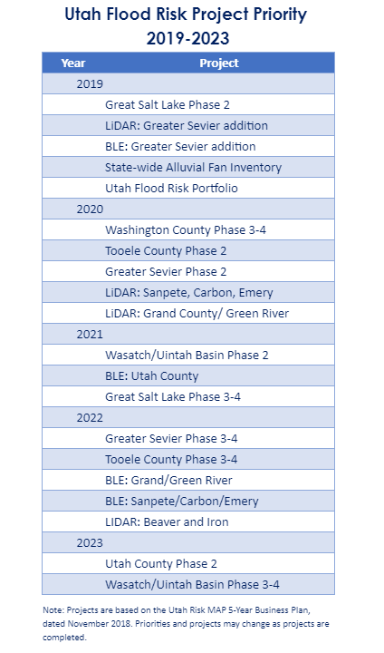 Listing of Utah flood risk project priority 2019-2023