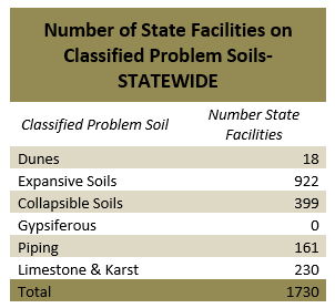 Graph of number of state facilities on classified problem soils-statewide