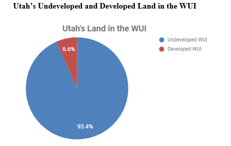 Graph of Utah's developed and developed land in the WUI